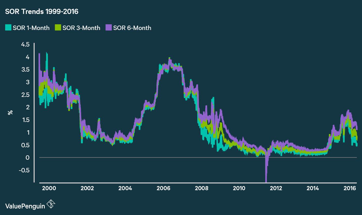 SOR Historical Trends 1999-2016