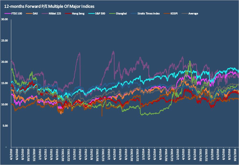 Global Stock Markets Valuation PE Multiple