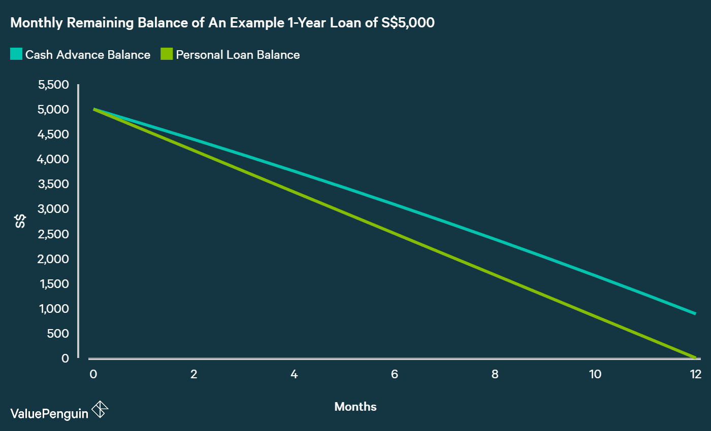 comparing monthly remaining balance of a cash advance loan vs personal loan given that they are charging different interest rates