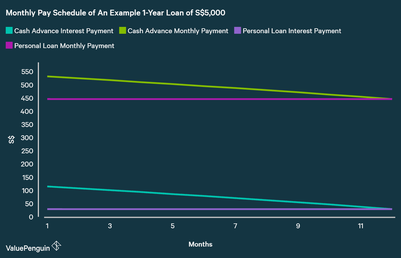 comparing monthly payment schedule of a cash advance loan vs personal loan given that they are charging different interest rates