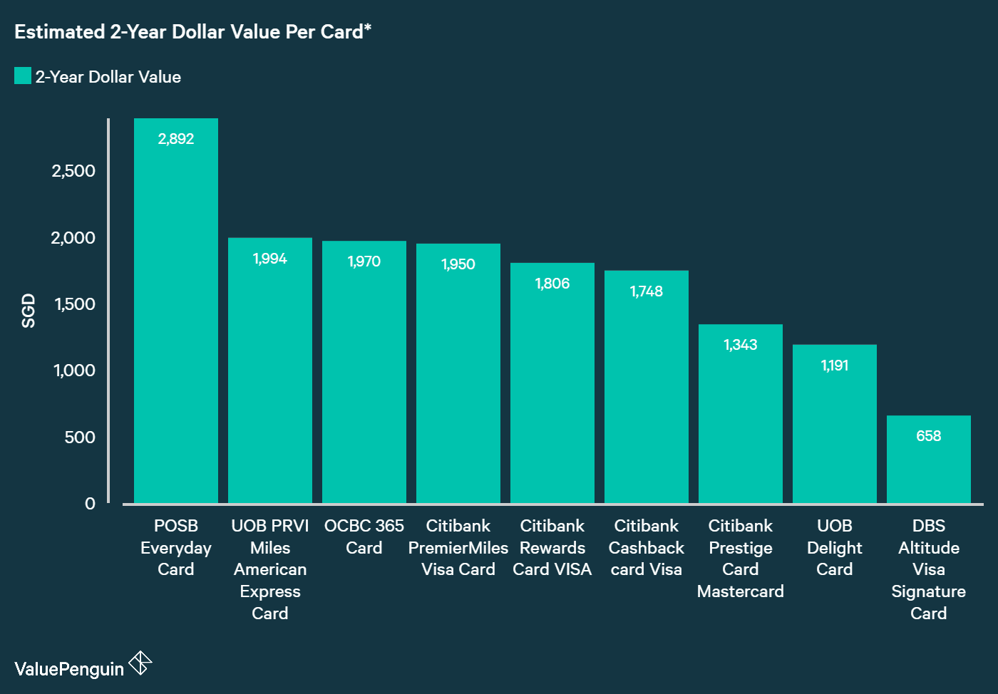 Comparing Dollar Value of Best Citibank Cards with Similar Cards from Other banks