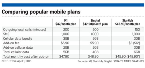Singapore mobile plans