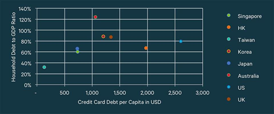 Household debt to GDP vs credit card debt per capita