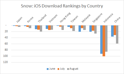 Snow iOS Download Ranking