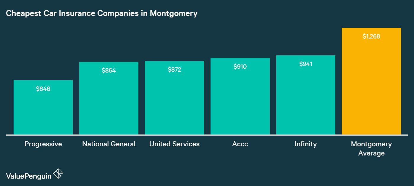 This graph shows where to find affordable car insurance rates in Montgomery