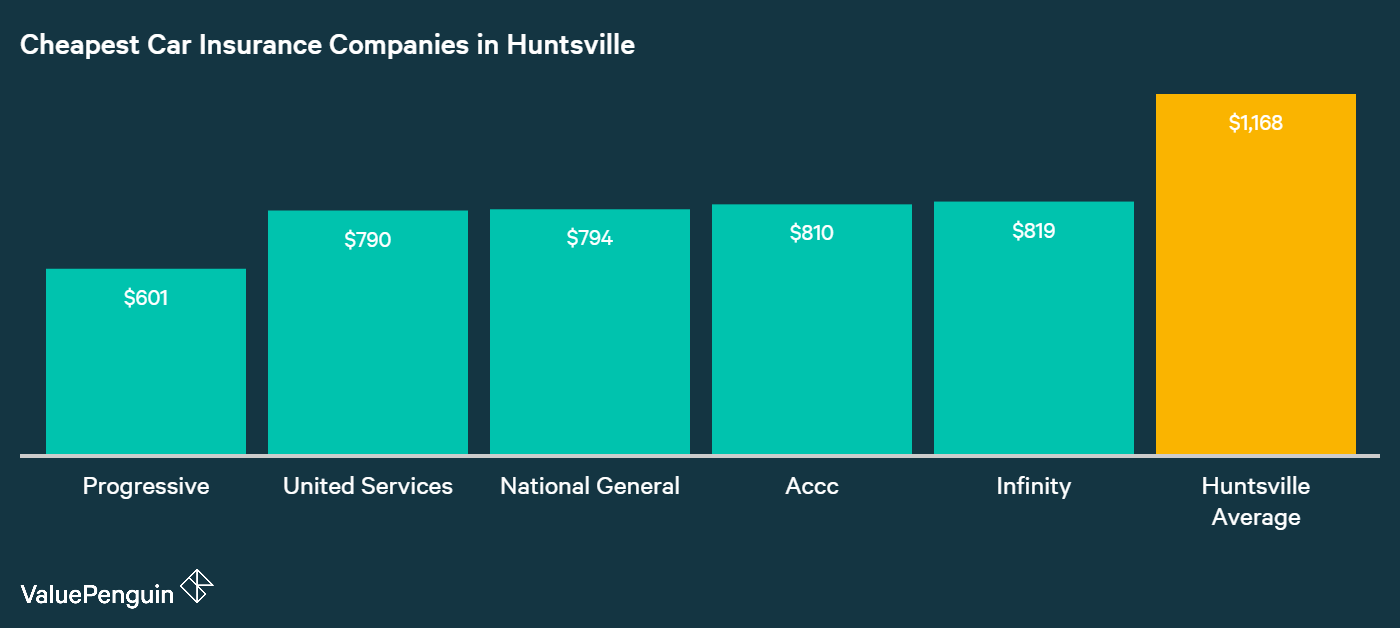 This chart answers with the names of the five companies with the cheapest rates for auto insurance in Huntsville.