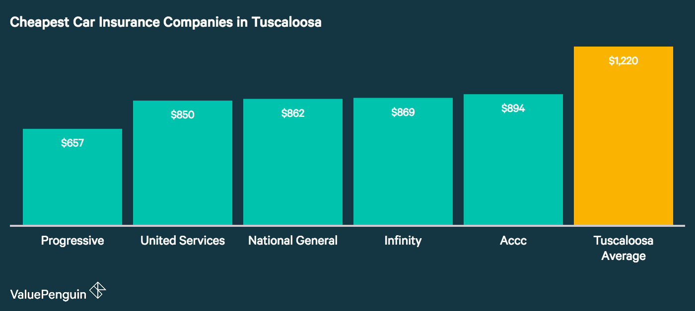 This graph shows which insurers in Tuscaloosa have the most affordable rates for auto insurance