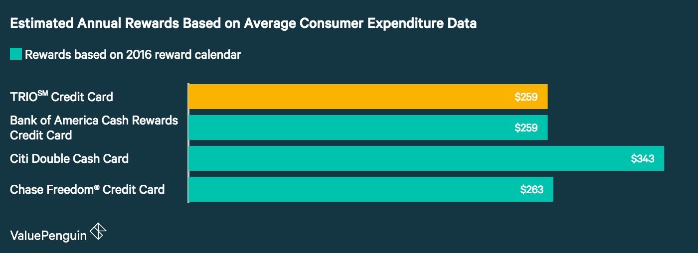 A graph showing how the TRIO credit card compares to other offers based on average consumer expenditure data