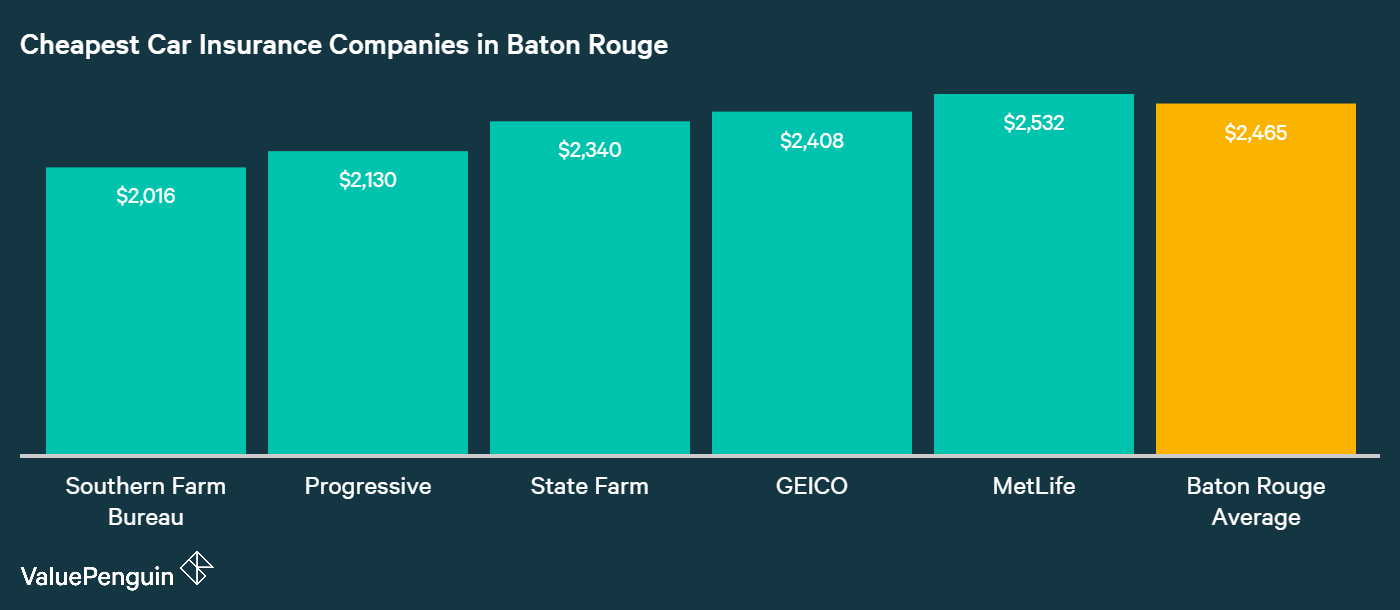 This chart identifies and compares the rates of the four cheapest companies in Baton Rouge against the citywide mean.
