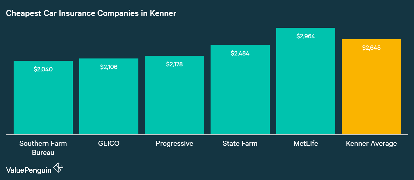 Displayed in this graph are the auto insurance companies in Kenner with some of the lowest rates for our sample driver