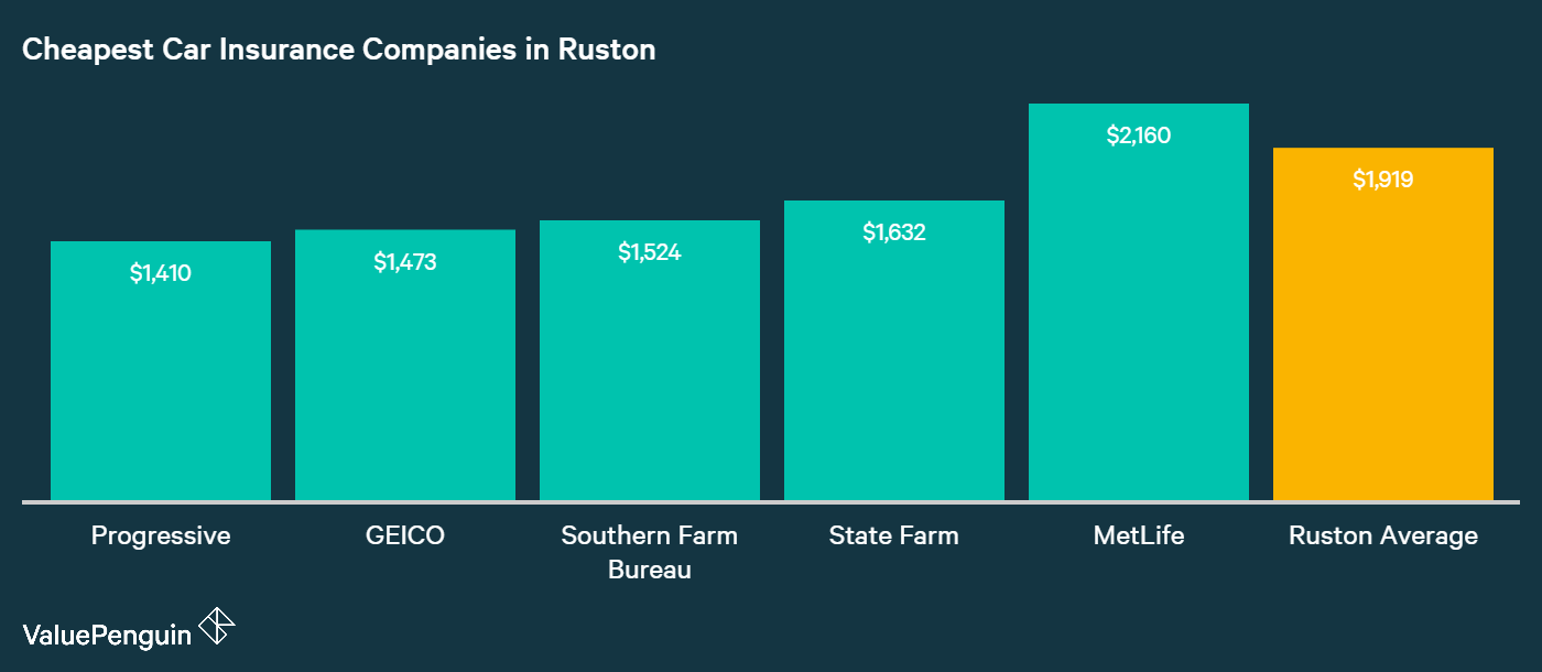 This graph identifies and compares the car insurance rates our driver obtained from four of the cheapest companies underwriting in Ruston, LA.
