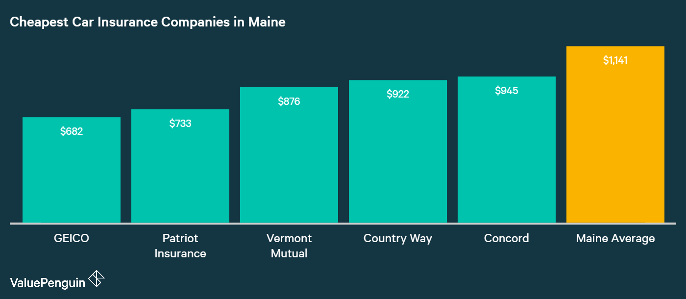 This graph shows comparison of the 5 cheapest insurers in Maine against the average cost of insurance. GEICO, USAA, Patriot, Countryway Insurance, Concord, and Metlife.