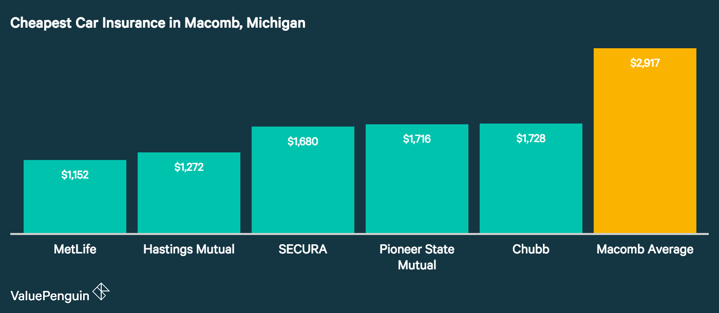 Image displays the five cheapest auto insurers in Macomb Township, Michigan