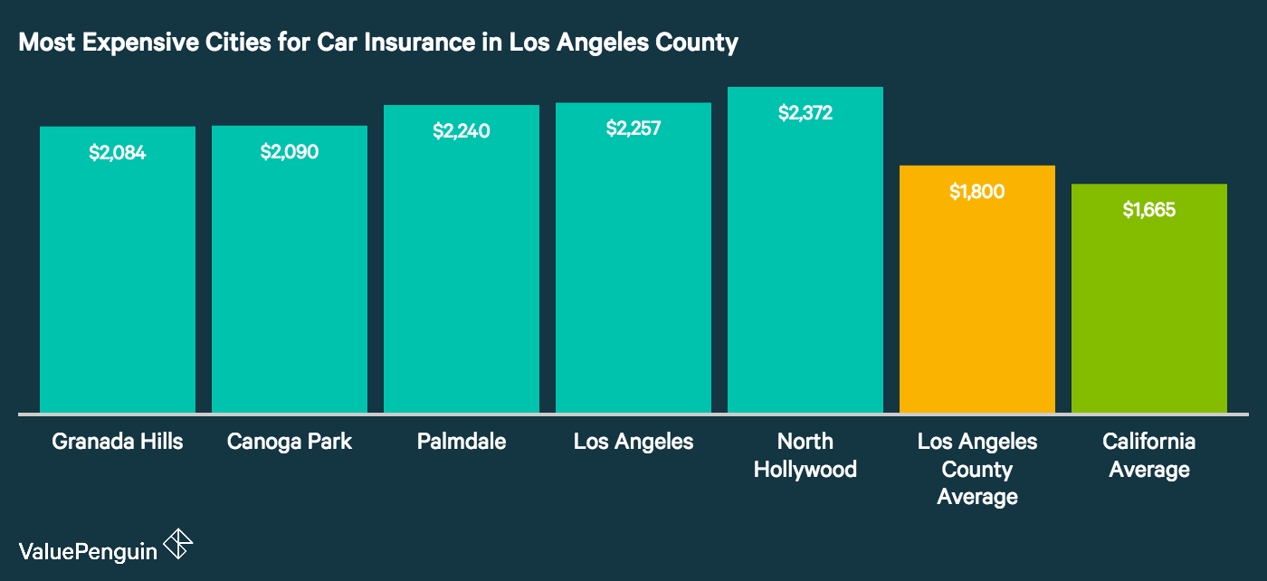 Image shows the costliest cities for auto insurance in Los Angeles County, California