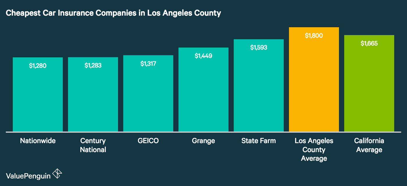 The graph shows the best and cheapest car insurance companies in Los Angeles, California