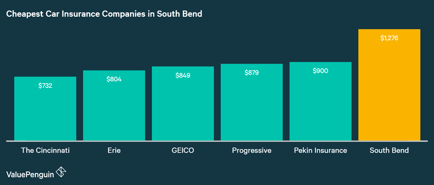 South Bend drivers looking for the lowest auto insurance rates should start with quotes from the five companies in this graph.