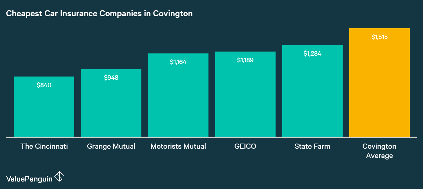 This chart shows which five insurers have the cheapest auto insurance quotes in Covington, KY.