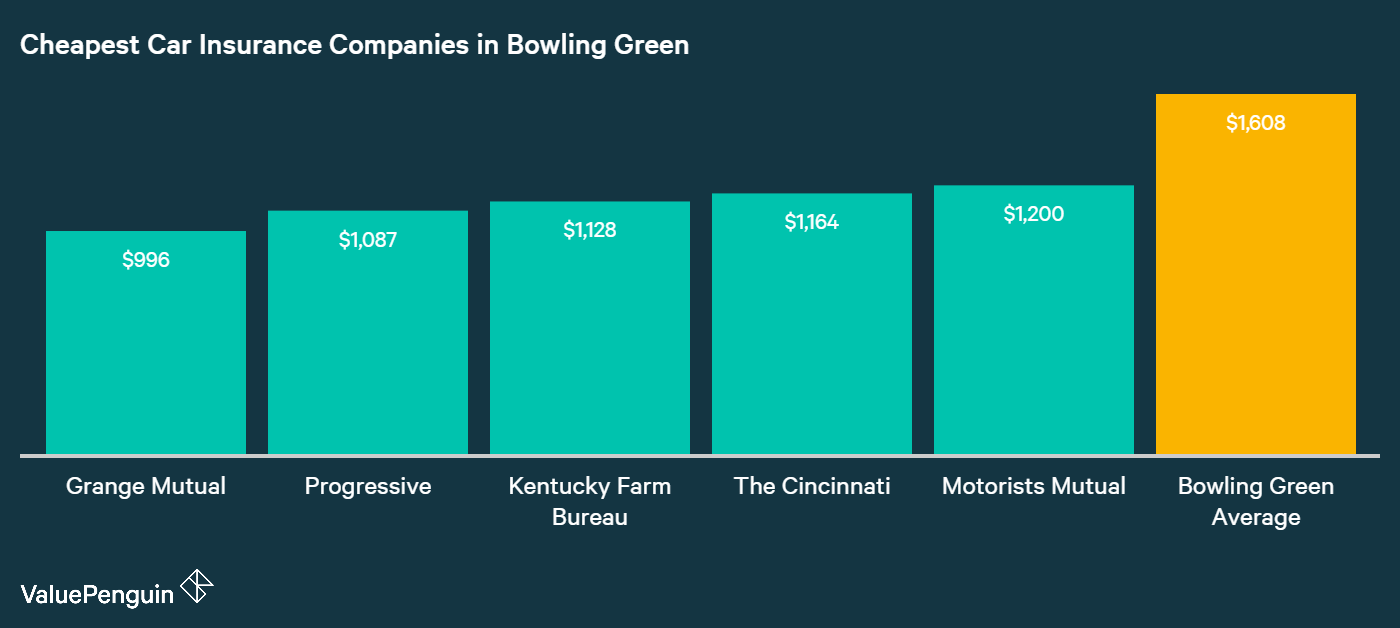 In this chart, we've displayed the auto insurers in Bowling Green with the least expensive average annual rates for our sample driver.