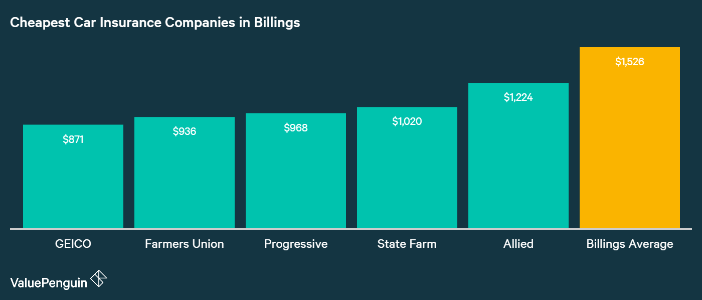Here in this graph are the five companies in Billings with the best car insurance rates based on our analysis of quotes in the city: GEICO, Farmers Union, Progressive, State Farm, and Allied.