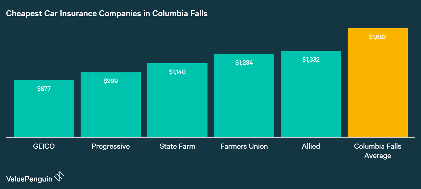 This graph shows which companies won with the least expensive auto insurance premiums in our Columbia Falls driver's quote comparison.