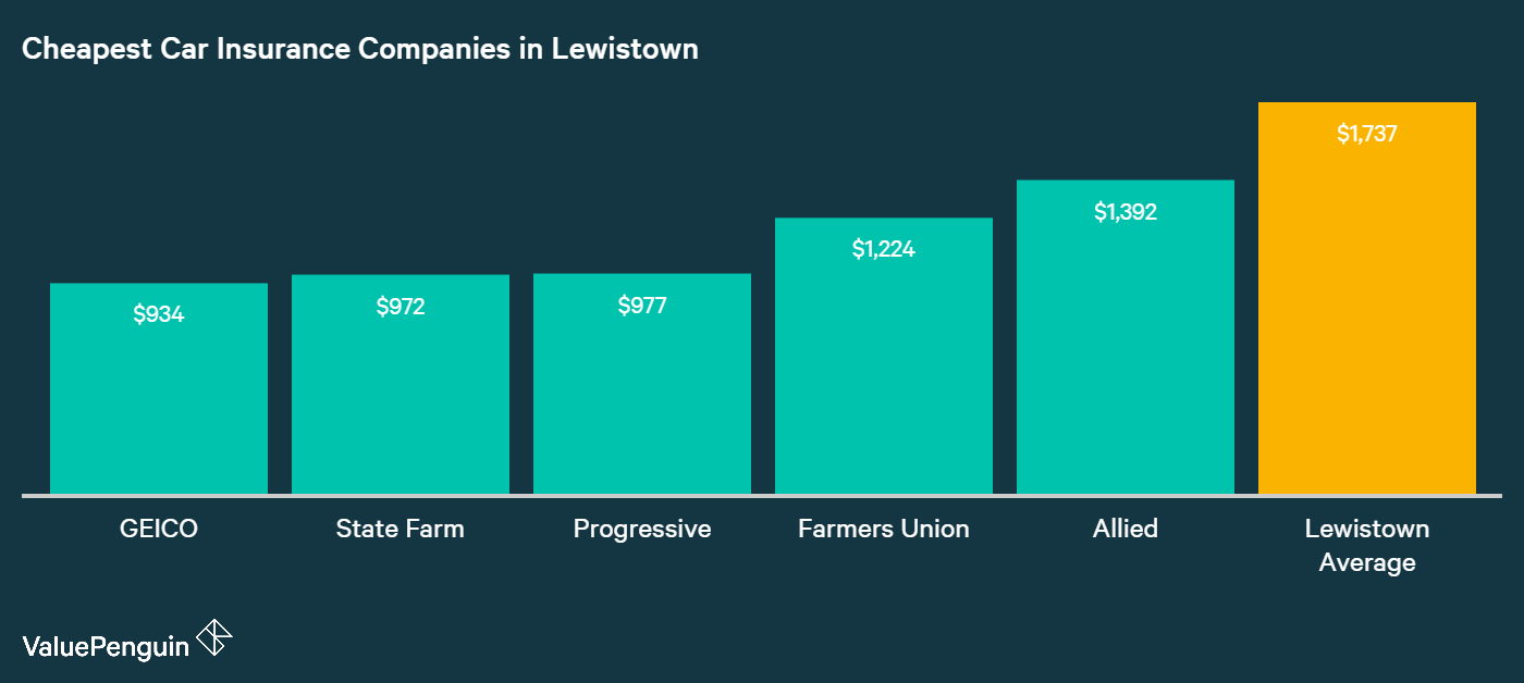 Drivers in Lewistown looking for the best rates should start with the five companies displayed in this graph.
