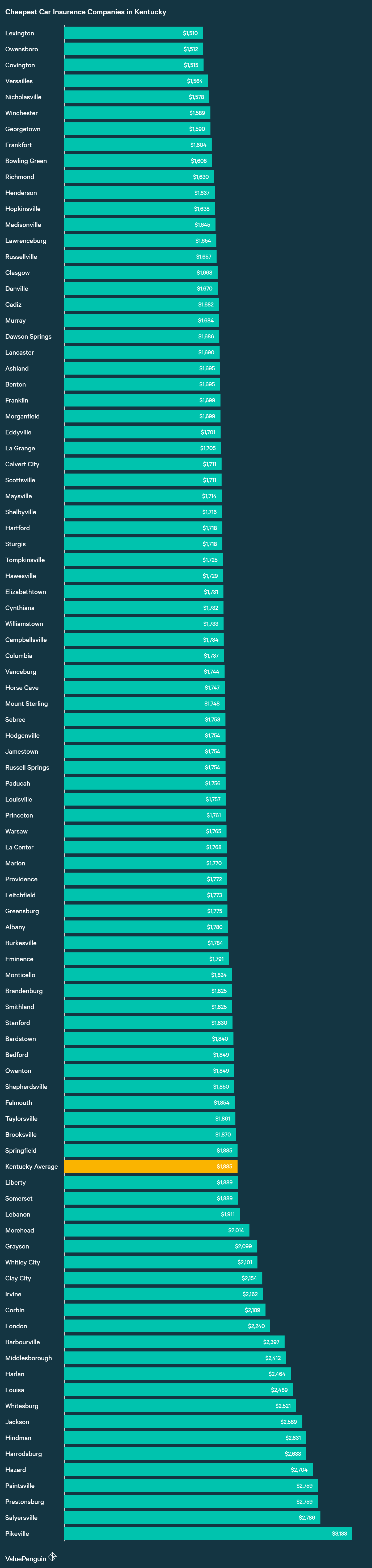 In this graph are the average yearly auto insurance premiums for the 90+ cities we analyzed in our cost study for Kentucky drivers.