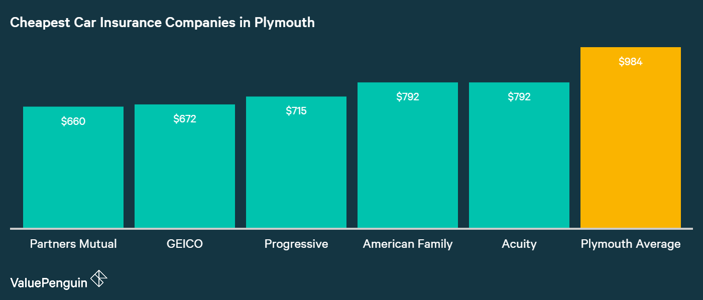 This chart shows the companies in Plymouth with the lowest car insurance rates out of 20+ providers