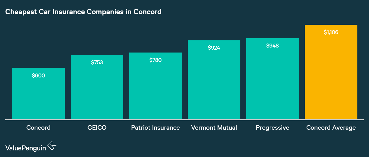 This column chart ranks the auto insurance companies with the lowest annual premiums in Concord, and compares them to the city average