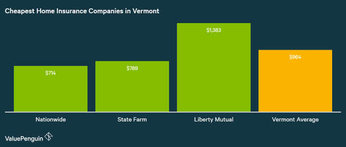 who has the cheapest homeowners insurance in vermont