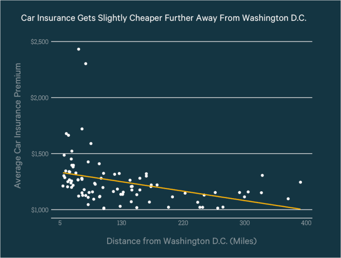 Image shows how the average car insurance cost between maryland, virginia and DC compare