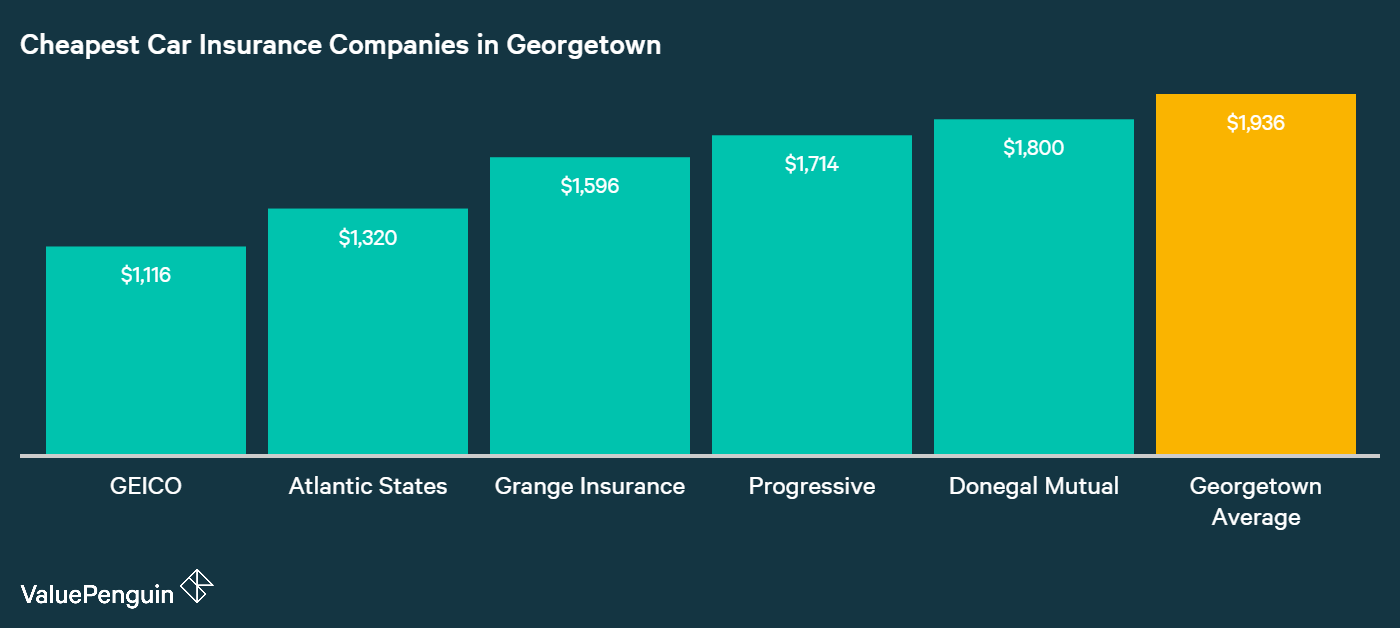 From GEICO and onwards, Elsmere's five cheapest auto insurance companies are identified and compared in this graph