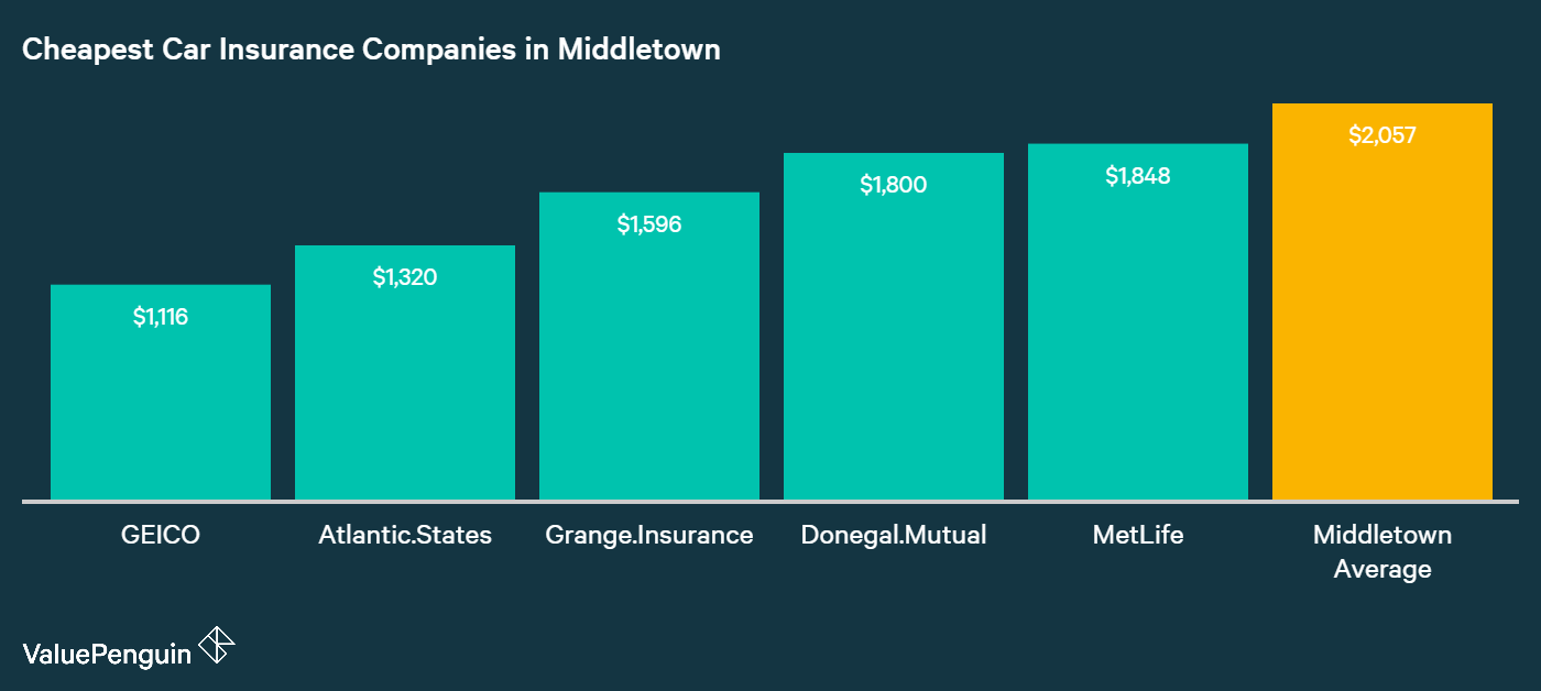 This graph displays the top five cheapest companies in Middletown for car insurance based on our sample drivers