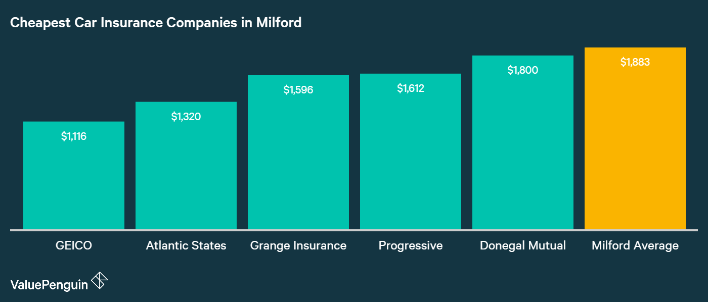 This graph displays and ranks the five lowest cost providers for auto insurance in Milford