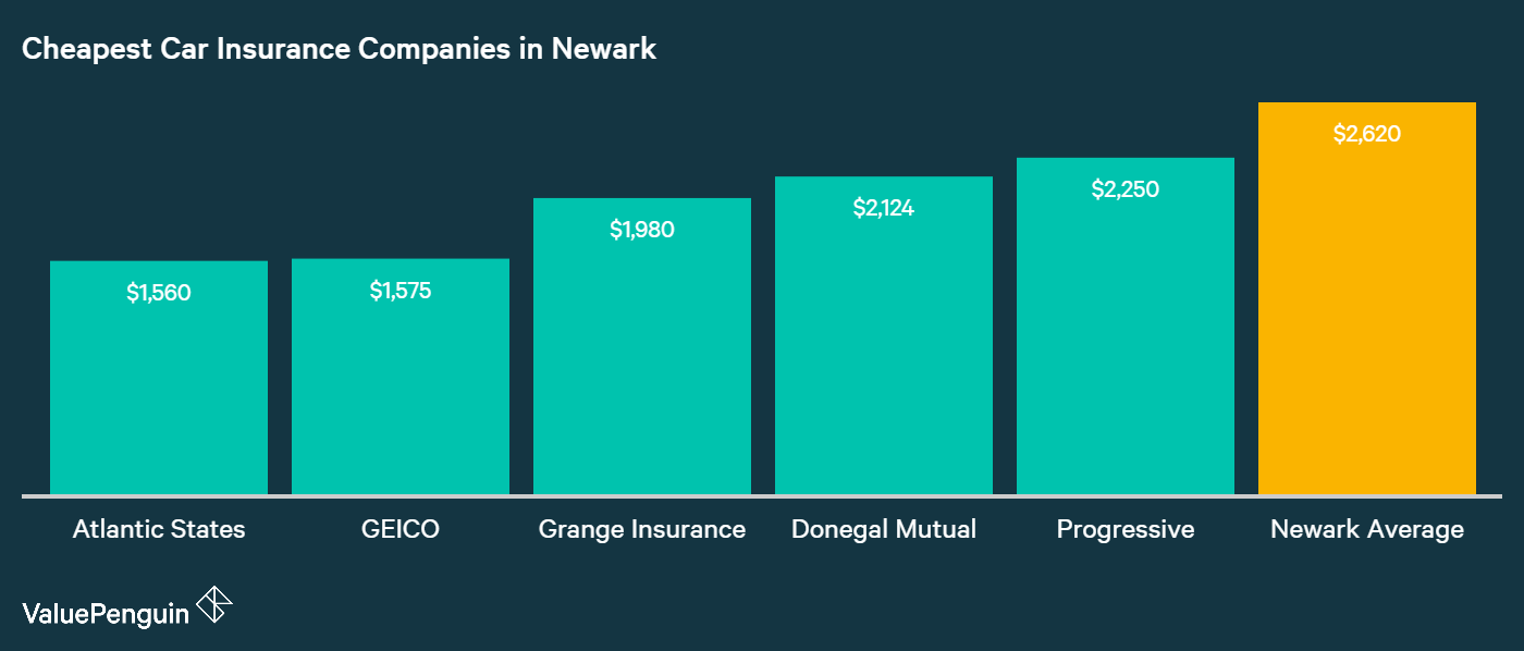 This chart lists the five cheapest auto insurers in Newark by their annual premiums.