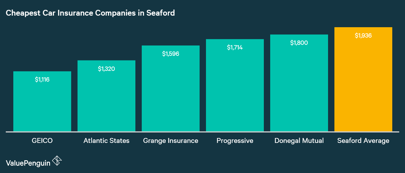This graph shows which auto insurance companies in Seaford have the lowest annual rates.