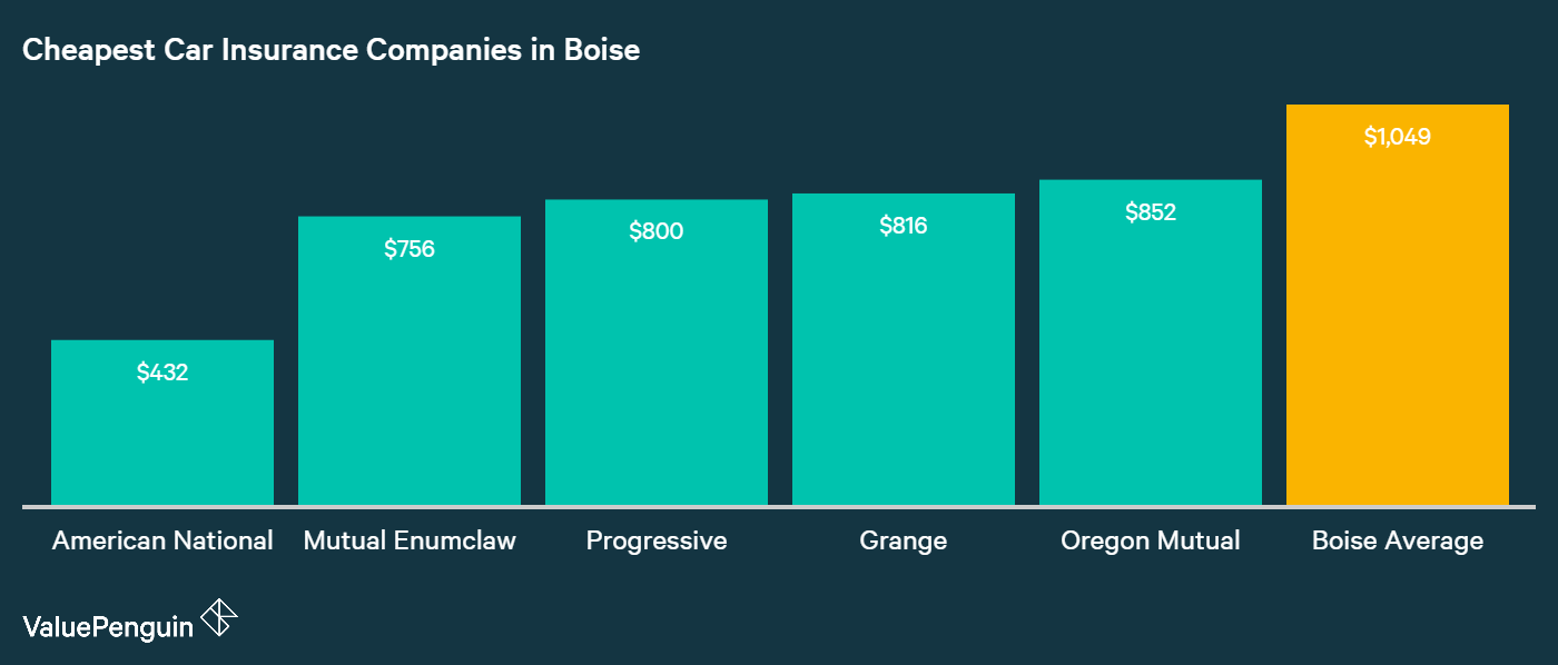 This graph shows the five companies with the most affordable car insurance rates in Boise and compares them to the city average. American National was the cheapest, and quoted our sample driver $432 a year to insure their car in Boise.