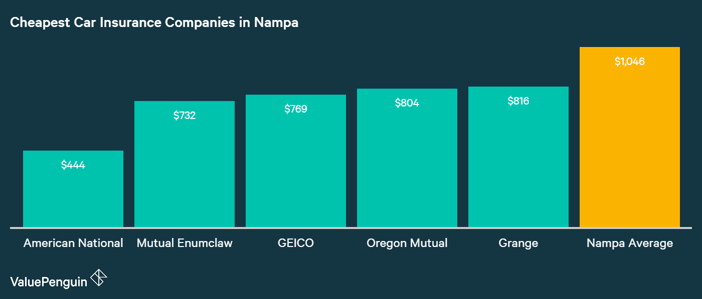 This graph shows the five companies with the most affordable car insurance rates in Nampa and compares them to the city average: American National, Mutual Enumclaw, GEICO, Oregon Mutual and Grange.