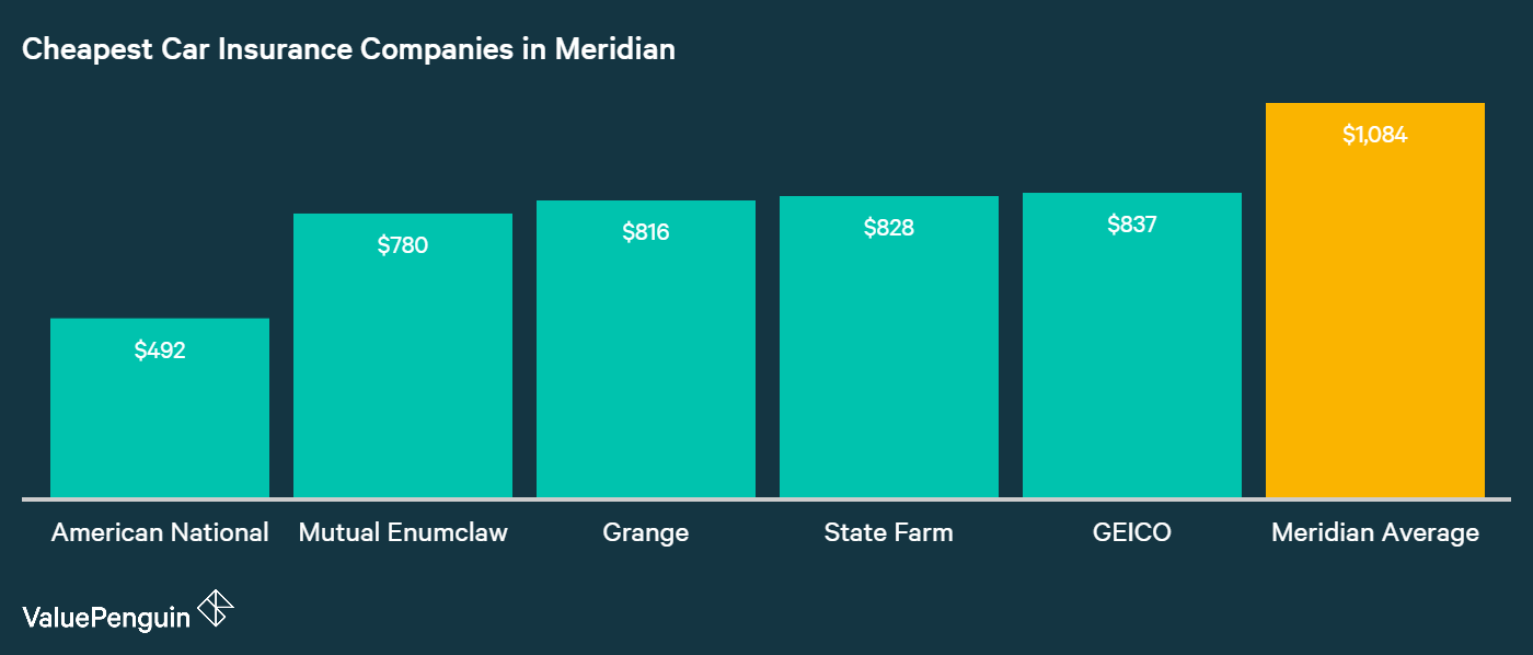 In this chart we show the five companies with the lowest rates compaerd to the city average for our Meridian driver. The three cheapest were: American National, Mutual Enumclaw and Grange.