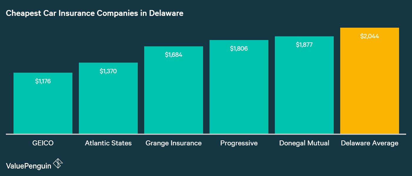 This graph lists the five cheapest auto insurance companies underwriting in Delaware, along with their average annual costs, and compares them to the state average.