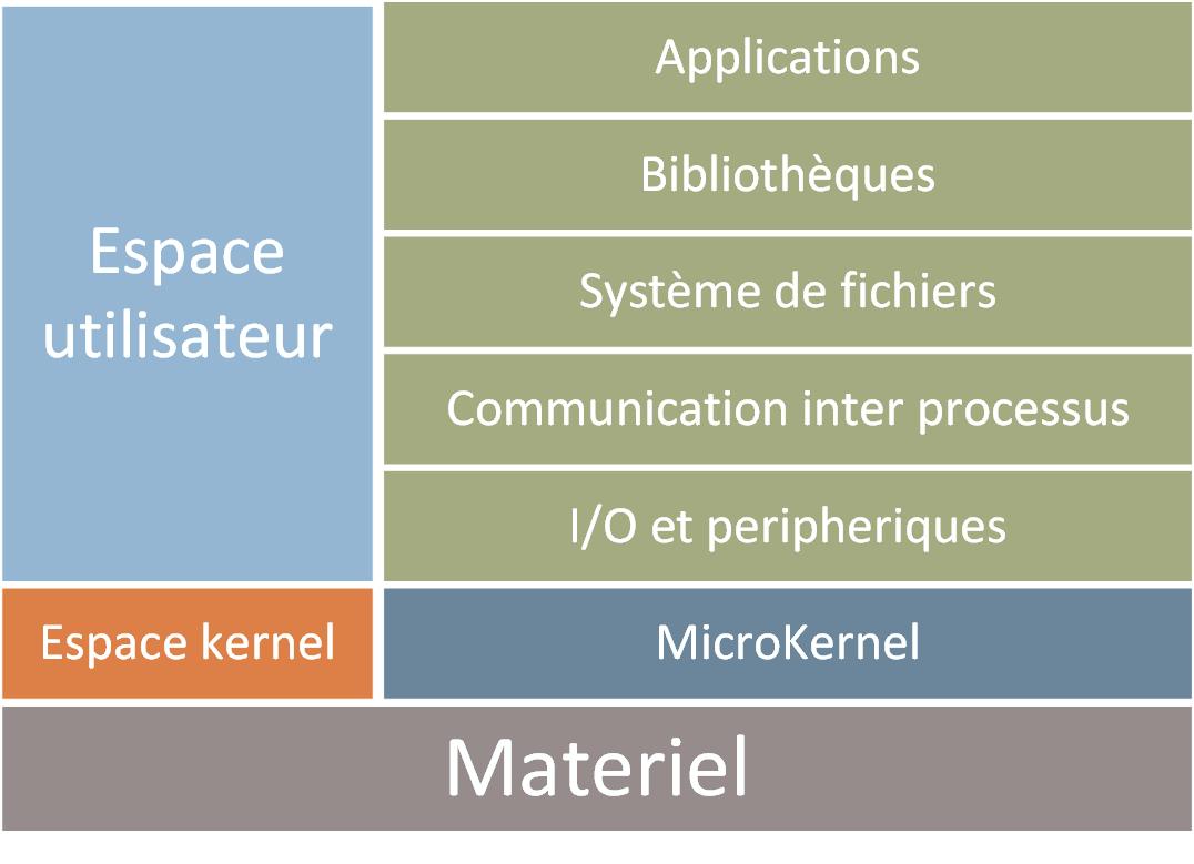 microkernelx