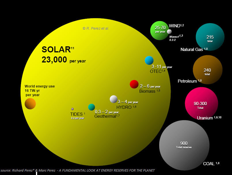 How Solar Fits Into The World Of Renewable Energy
