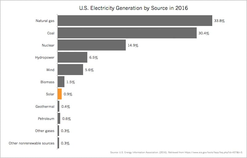 ElectricityGenerationybySource