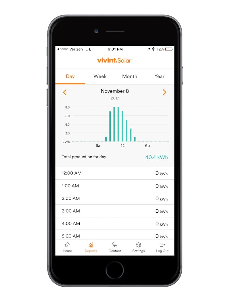 vivint solar app production monitoring