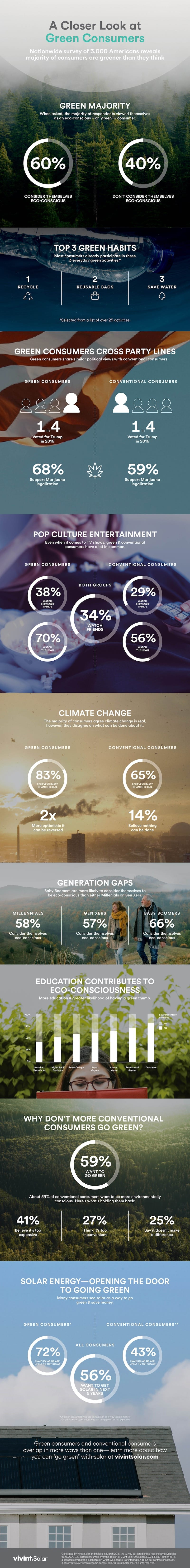 environmentally conscious green consumer infographic