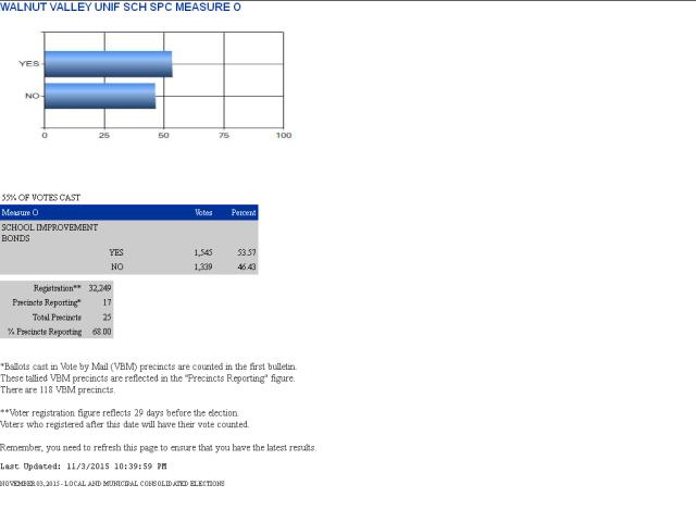 Next 7 precinct results.