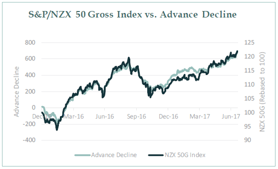 Chart showing uptrend in NZX 50G Index
