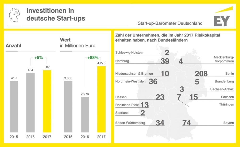 Start-up-Barometer EY Deutschland 2017