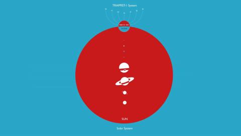 Diese Grafiken verraten uns mehr über das Trappist-1-Sonnensystem