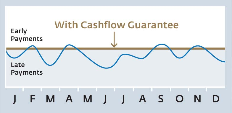 Woodards_CashFlow_Chart
