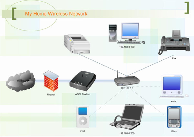 Как сделать личную сеть